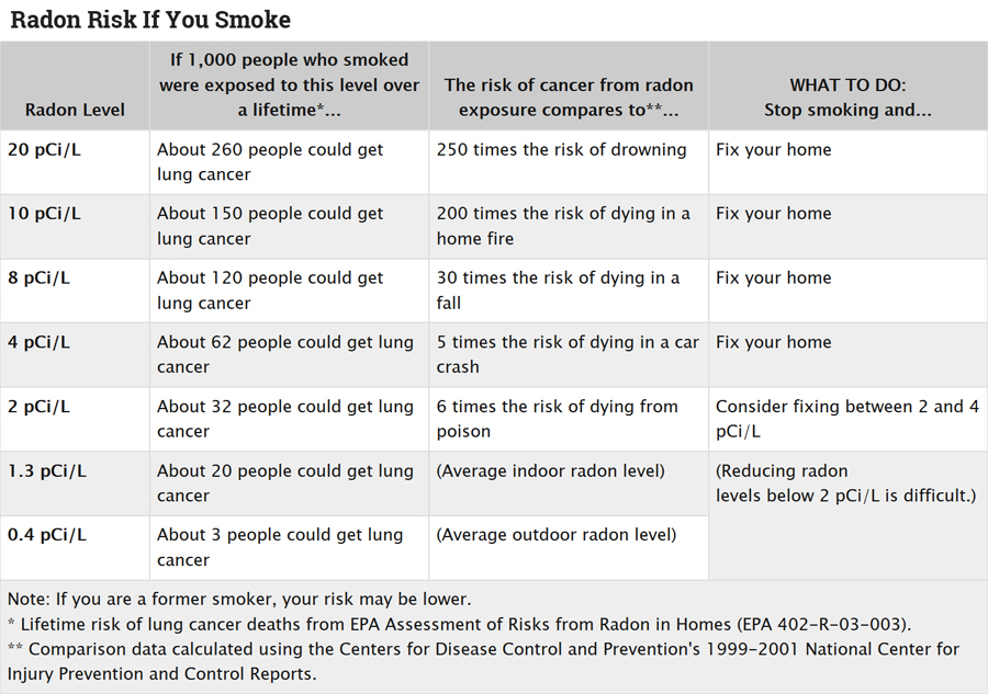 Radon Risks for Smokers